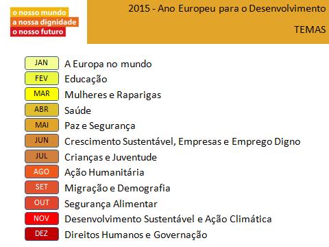Temas do Ano Europeu para o Desenvolvimento 2015