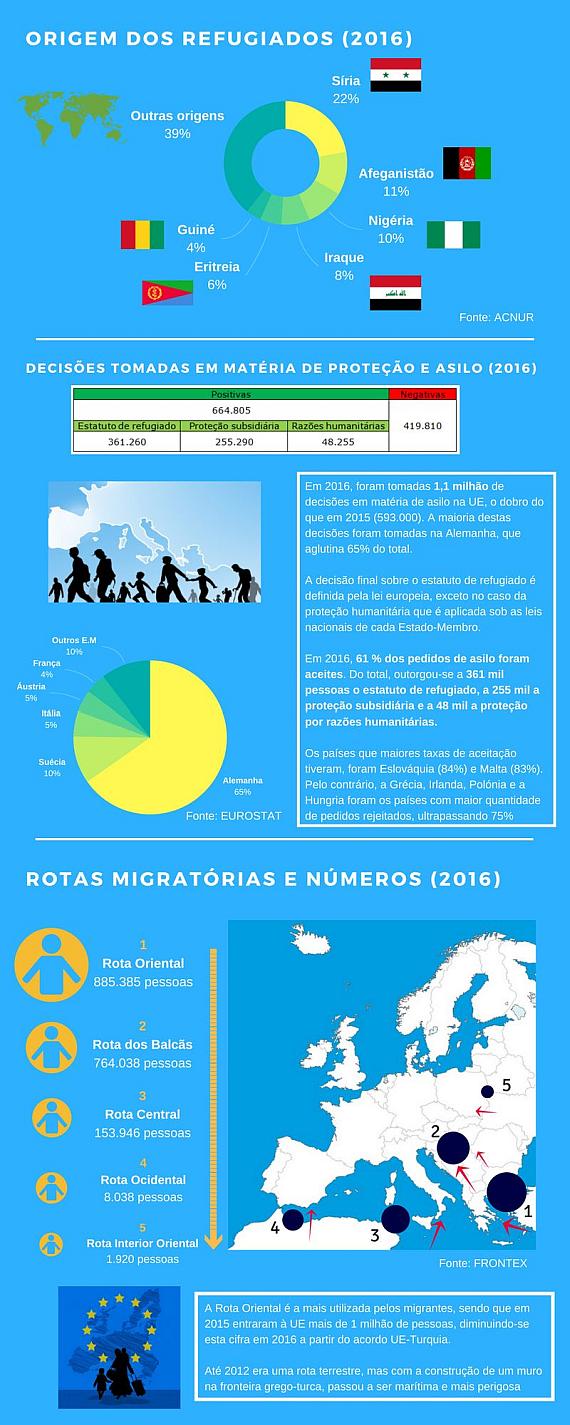 Migração e asilo na União Europeia - infografia 2