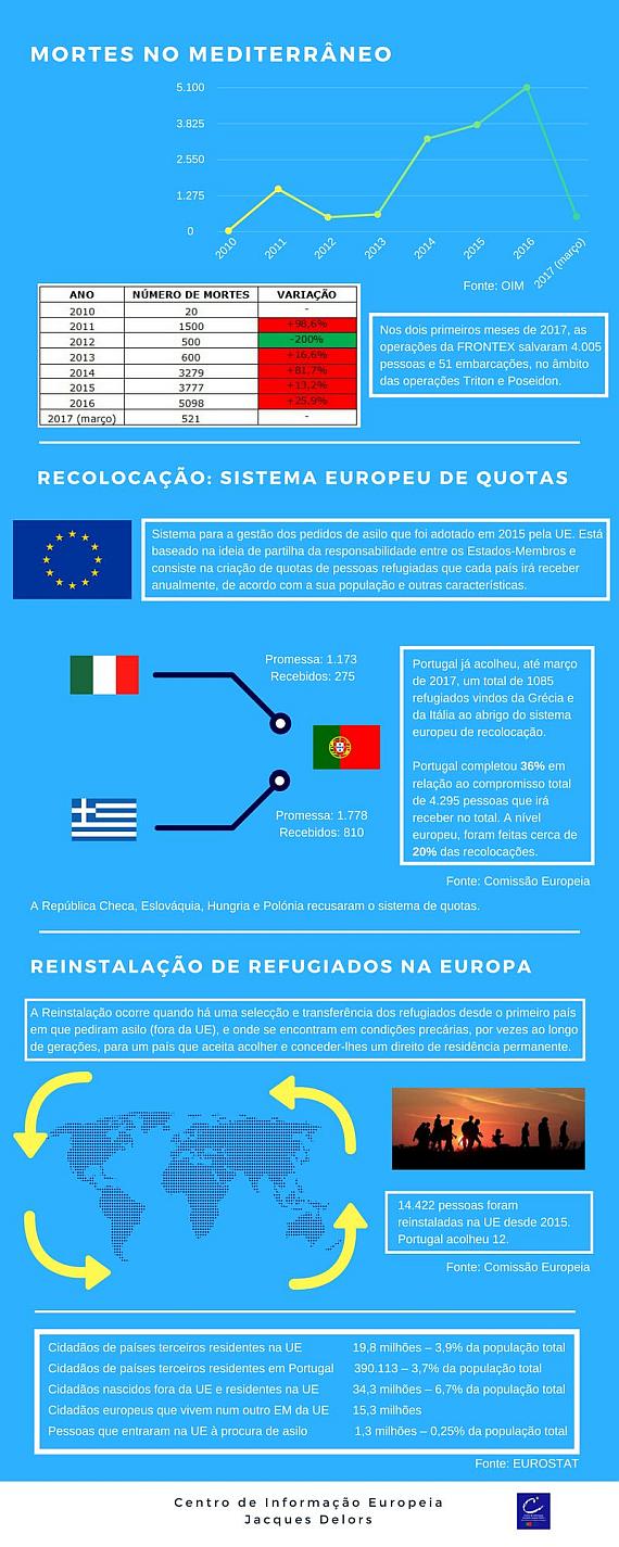 Migração e asilo na União Europeia - infografia 3